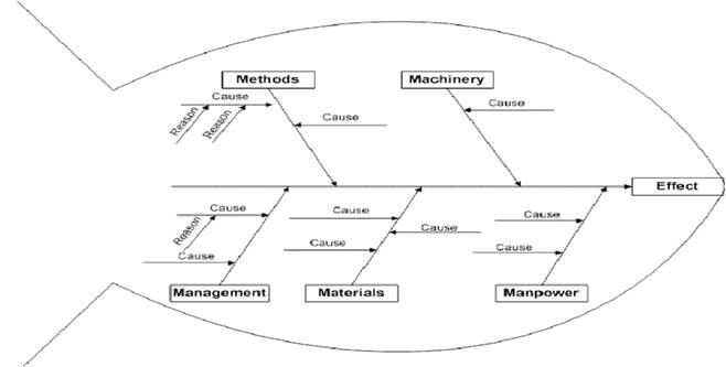 how to make a fishbone diagram in word 2010